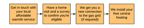 Warm Homes Fund - flowchart