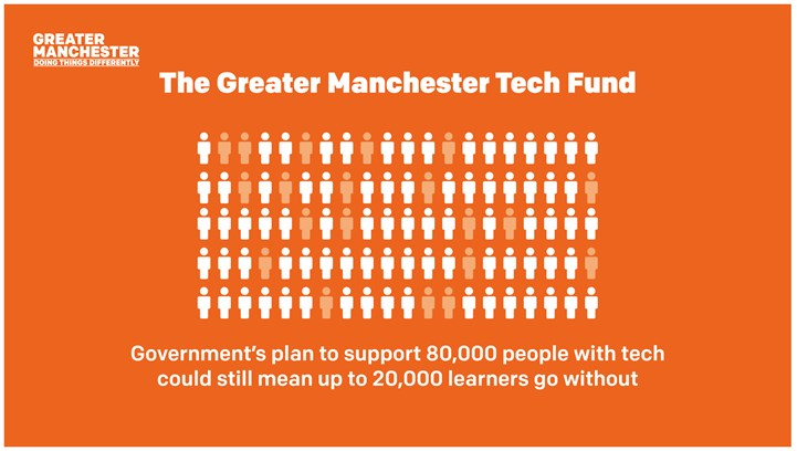 The GM Tech Fund infographic. Governments plan to support 80,000 people with tech could still mean up to 20,000 learners go without